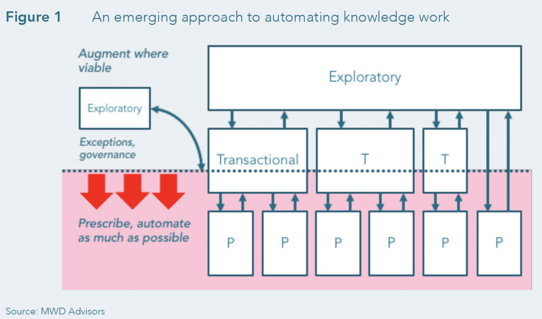 Automating Knowledge Work