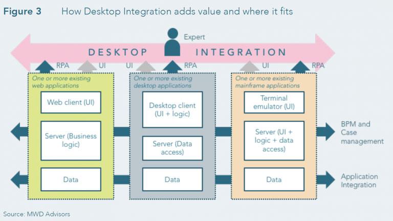 Desktop Integration Value