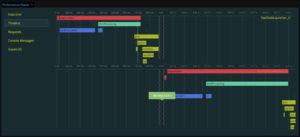 Performance Report - Timeline