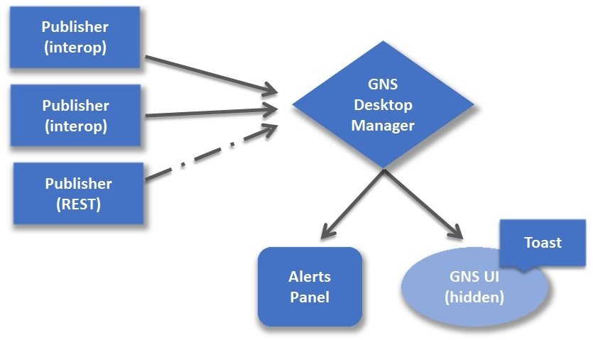 Glue42 Notification Services Architecture Image