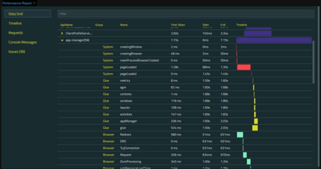 Performance Report - Data Grid